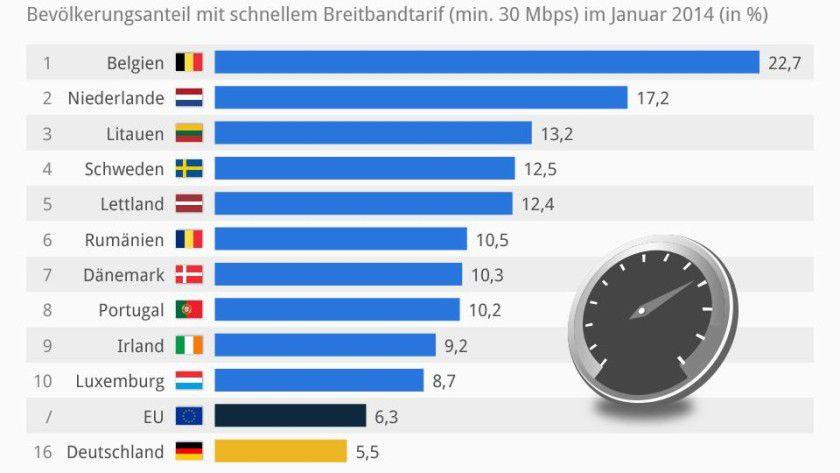 Im internationalen Vergleich ist die Breitbandversorgung in Deutschland eher schlecht.