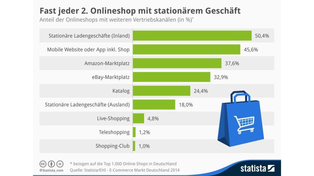 c75919fe94b5ea Fast jeder zweite Online-Shop mit stationärem Geschäft