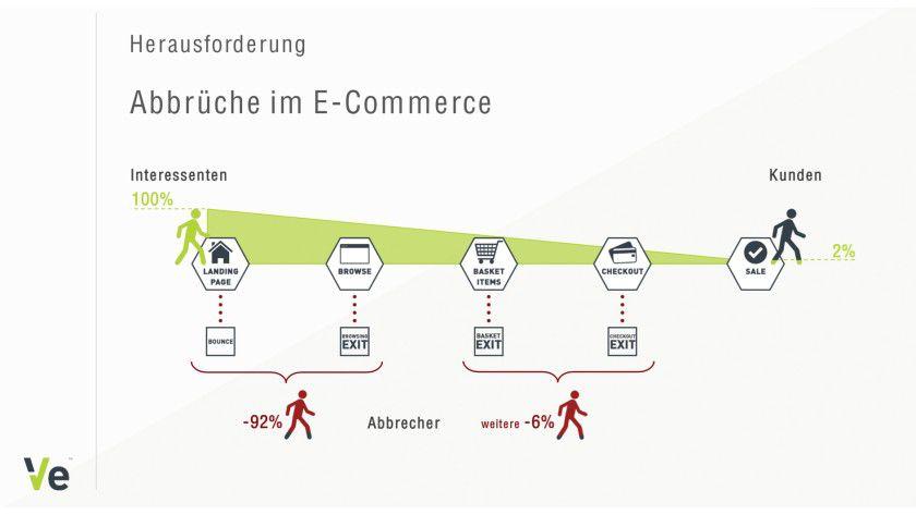 Abbrüche in Online-Shops - wann und warum.