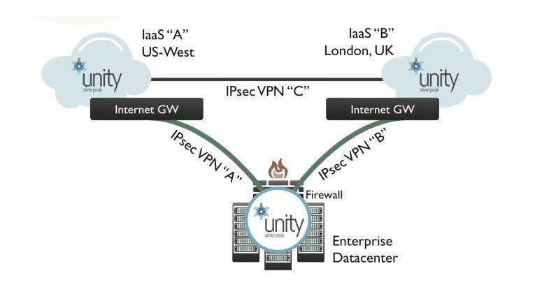 Nutzt ein Unternehmen Cloud-Dienste, etwa IaaS, mehrerer Anbieter, führt das zu einer komplizierten WAN-Infrastruktur.