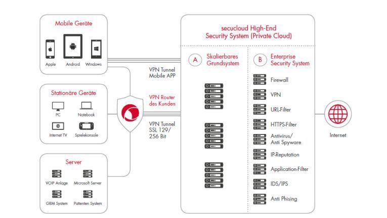 Security Services aus der Cloud wie secucloud ECS² helfen dabei, auch die industrielle IT gegen Gefahren aus dem Internet abzuschirmen. Dazu bündelt secucloud eine Vielzahl von Security-Funktionen.