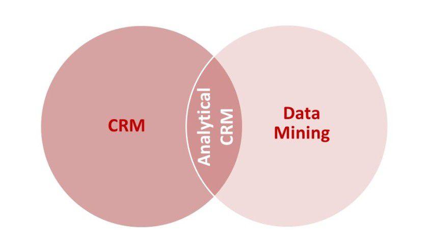 Analytical CRM an der Schnittstelle zwischen CRM und Data Mining Analytical CRM