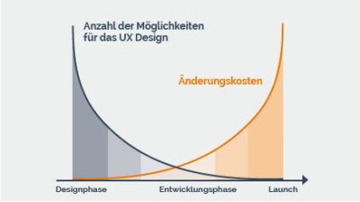 Über User-Experience-Management zum E-Commerce-Leader: Kunden-Feedback sinnvoll nutzen - Foto: UserZoom