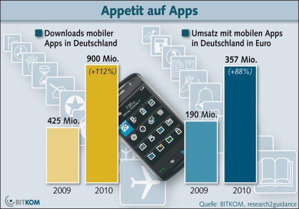 Die Zahl der App-Downloads in Deutschland explodiert. Laut Bitkom haben sich Handy-Nutzer 2010 rund 900 Millionen Apps geholt. Gegenüber dem Vorjahr entspricht dies einem Wachstum von 112 Prozent.