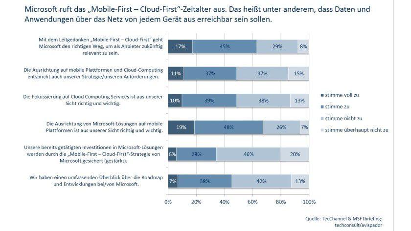 Ernüchternd: Zwei Drittel der Befragten glauben nicht, dass Microsofts neue Strategie Ihre Investitionen in Microsoft-Produkte sichert.