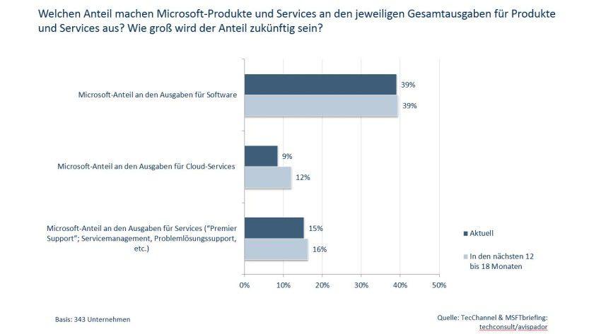 Knapp 9 Prozent der Cloud-Ausgaben in Unternehmen entfallen derzeit auf Microsoft-Services.