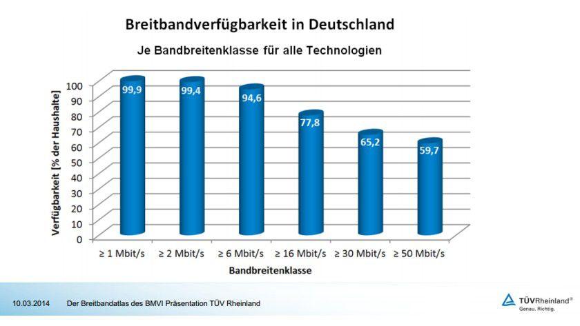 Breitbandatlas: Die schwarz-rote Koalition hat das Ziel, bis 2018 flächendeckend Übertragungsgeschwindigkeiten von 50 Megabit pro Sekunde zu erreichen. Der im März 2014 vorgestellte Breitbandatlas gibt den Status quo wieder.