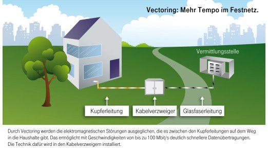 Während die Telekom für Vectoring trommelt, halten viele Experten diese Technologie für eine Sackgasse.