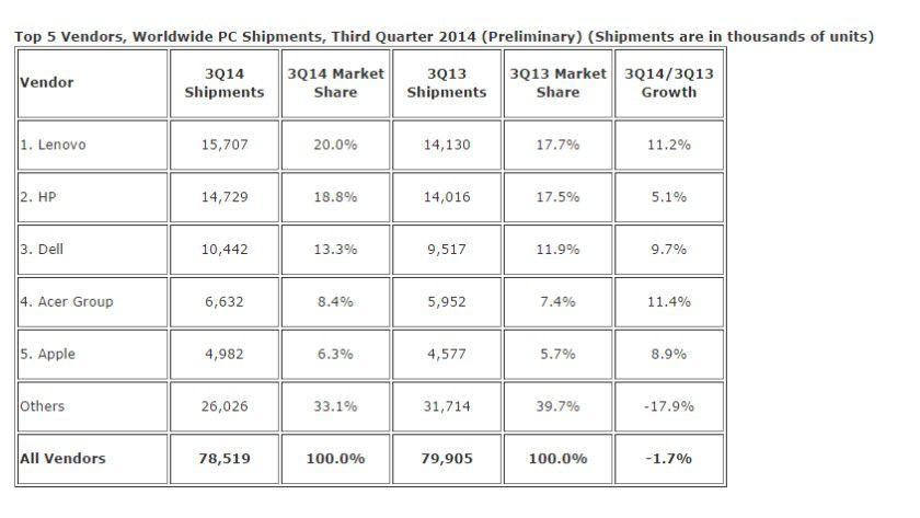 IDC: Die großen Hersteller konnten alle Zuwächse verbuchen und Apple ist jetzt bei IDC unter den Top 5.
