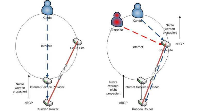 """Schutz vor DDoS-Angriffen """"in the Cloud"""": Das linke Bild zeigt, wie der normale Traffic bei der """"On-Demand""""-Variante eingeht: Es sind zwar Vorbereitungen wie der GRE-Tunnel eingerichtet, aber der gesamte Datenverkehr läuft direkt beim Unternehmen auf. Das rechte Bild zeigt, wie das so genannte BGP-Routing im Angriffsfall geändert wird: Der Traffic zum Unternehmensnetz wird nicht mehr direkt an das Unternehmen geschickt, sondern zum nächstgelegenen Scrubbing Center geroutet. Sauberer Traffic wird über den GRE-Tunnel vom Scrubbing Center zum Unternehmen geschickt."""