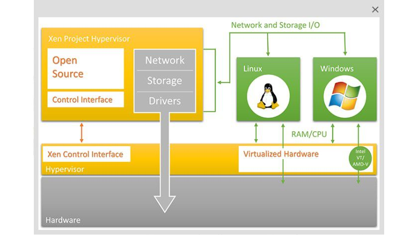 Neu: Citrix hat seine Virtualisierungslösung XenServer in der Version 6.5 stark überarbeitet.