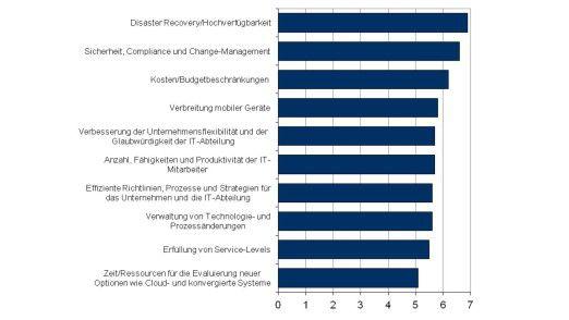 Studie: Die größten Herausforderungen der Unternehmens-IT bezüglich Betrieb und Architektur von Rechenzentren (1=nicht relevant, 10 = größte Herausforderung).