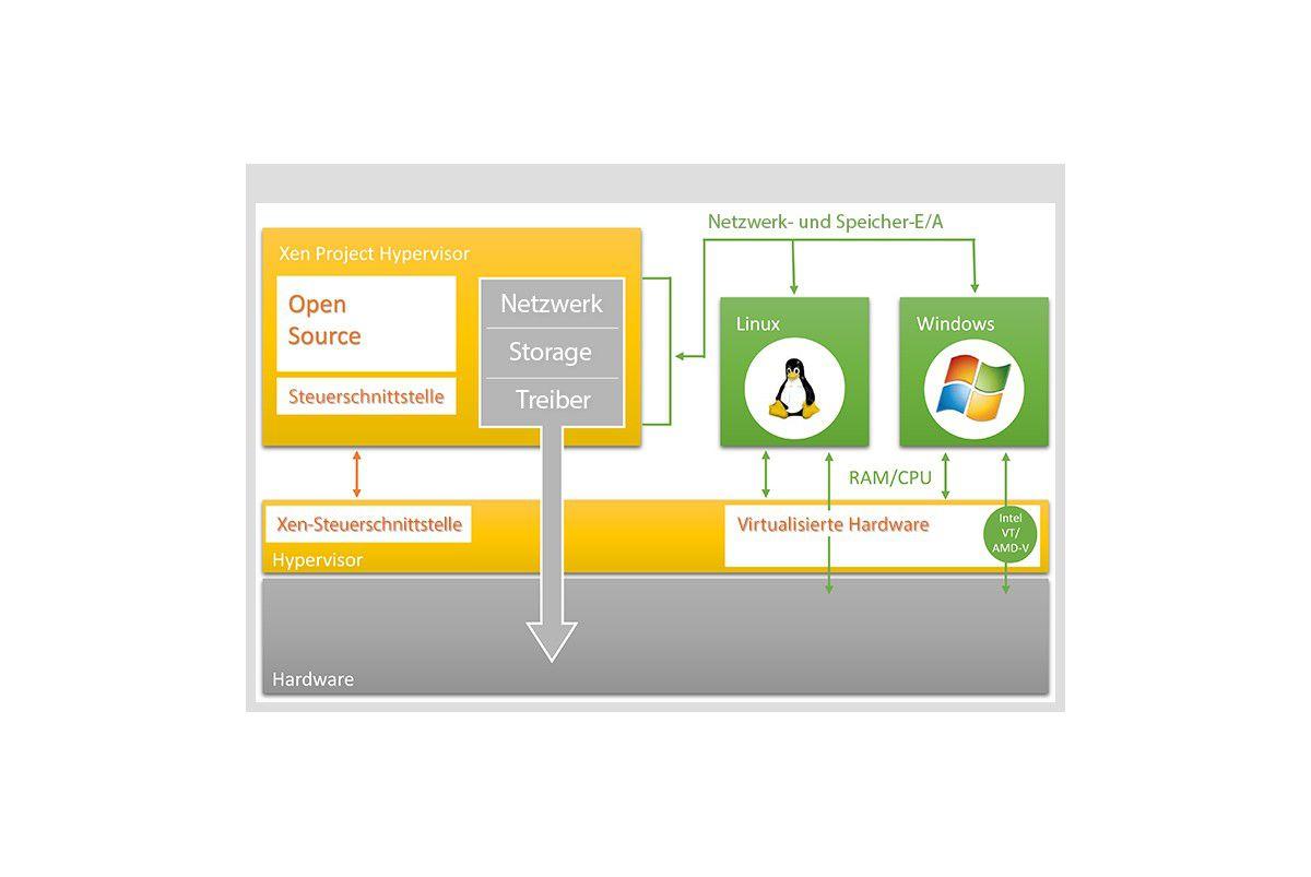 XenServer-VMs in der Linux-Konsole verwalten - Kostenlose ...