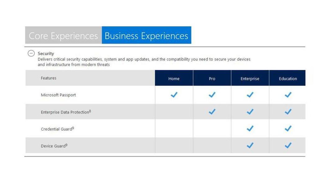 Windows 10 Home vs  Pro vs Enterprise vs  Education