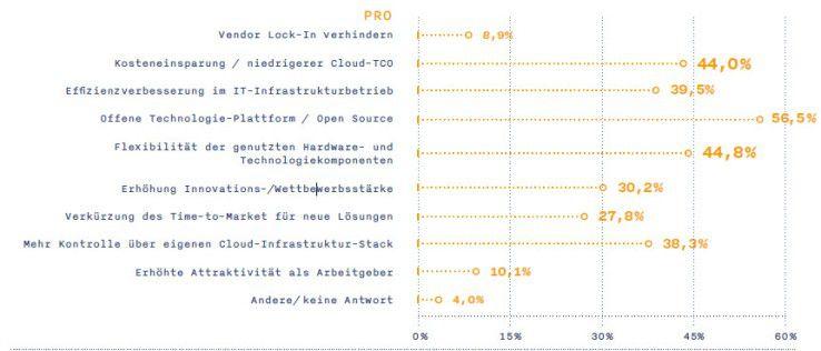 Vorteile von OpenStack: Die wichtigsten Argumente für OpenStack laut einer Crisp-Studie sind die Offenheit der Technologieplattform, Flexibilität und die Chance, Kosten zu senken.