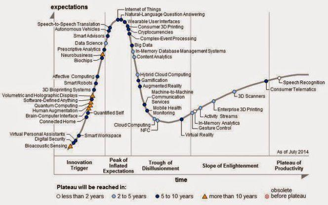 Von wegen: Der Gartner Hype Cycle 2014 sieht AR im Tal der Desillusionierung.