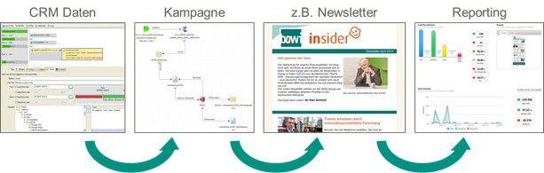 Von der Datenbasis über die Kampagne bis hin zum Reporting muss der gesamte Werbeprozess miteinander integriert sein.