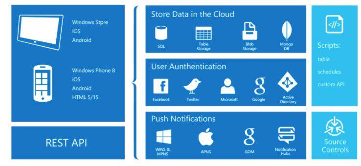 """Eine wichtige Rolle wird künftig bei Microsoft das Thema """"Mobility"""" spielen. Das spiegelt sich auch in der Cloud-Strategie wider. So bietet das Unternehmen mit Azure Mobile Services ein Bindeglied zwischen mobilen Systemen sowie Daten und Anwendungen in der Microsoft-Cloud."""