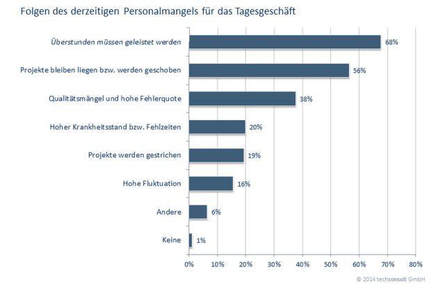 Der Fachkräftemangel schlägt immer unmittelbarer auf die Produktivität deutscher Unternehmen durch.