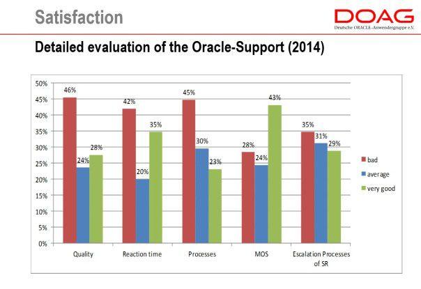 Der aktuelle User-Support von Oracle erhält keine guten Noten.