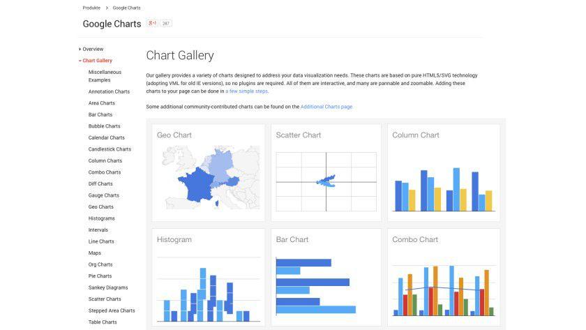 Google Charts bietet eine Galerie mit allen erdenklichen verschiedenen Diagramm-Typen.