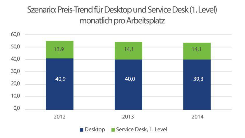 Der Preis-Trend für Desktop Services und Service-Desk-Level1-Support zeigt insgesamt leicht nach unten.