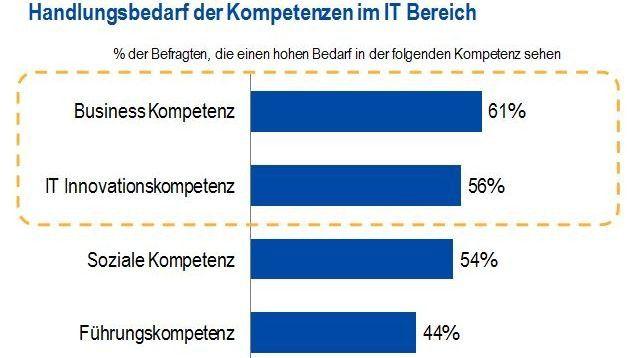 """Ergebnis aus der Kienbaum Studie """"IT-Organisation 2016: Faktor Mensch""""; N = 220 Unternehmen"""