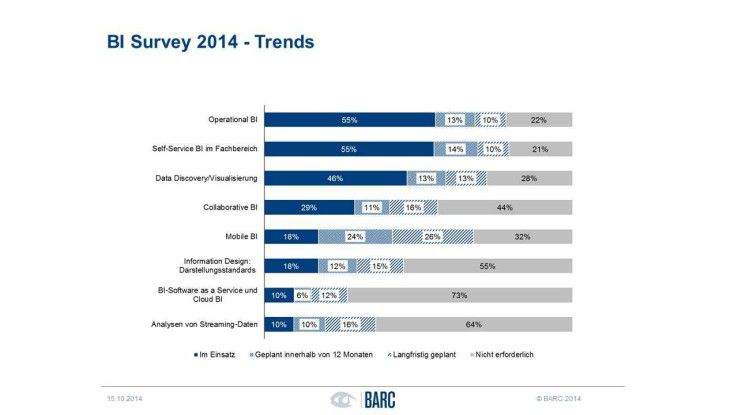 """Unter allen aktuellen Markttendenzen ist """"Self-Service BI"""" zusammen mit """"Operational BI"""" der mit Abstand stärkste Trend. Quelle: """"The BI Survey 14"""" vom Analysten- und Beratungshaus BARC."""