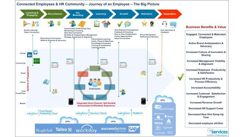 Salesforce 1 ist die zentrale Plattform des Cloud-Angebots.