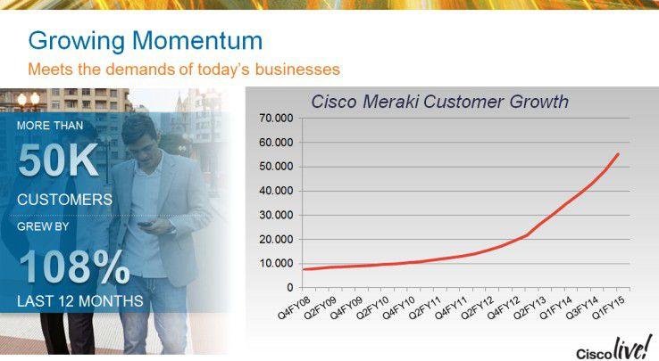 Den Bedarf an Lösungen aus der Cloud sieht Cisco durch die wachsende Kundenzahl bestätigt.