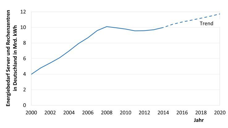 Abb. 1: Energiebedarf der Server und Rechenzentren in Deutschland in den Jahren 2000 bis 2020.