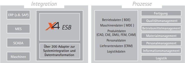 Industrie 4.0, Automatisierung