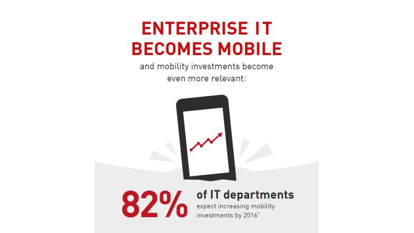 82 Prozent der Unternehmen wollen mehr in Mobility investieren.