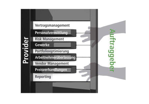 Die Serviceportfolio-Klaviatur im Externen-Management: Der Provider offeriert eine Reihe von Dienstleistungen, die der Auftraggeber je nach (Optimierungs-)Erfordernissen spielen kann.