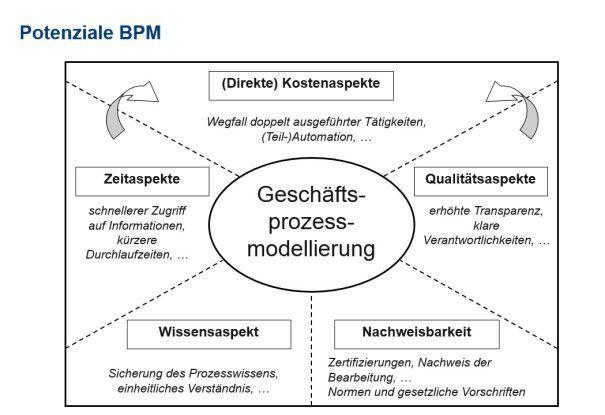 In BPM-Projekten schlummern verschiedene Potenziale, von denen Anwender profitieren können.