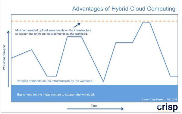 Abb. 1: Schwankungen im Anforderungsprofil in der Public Cloud