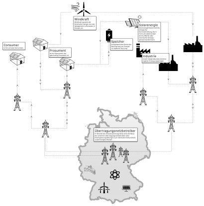 Abb. 2: Stromnetz im Wandel: Energie fließt zunehmend zwischen Erzeuger, Transport- und Verteilnetz, Verbraucher und Speichersystemen in allen erdenklichen Kombinationen und Richtungen