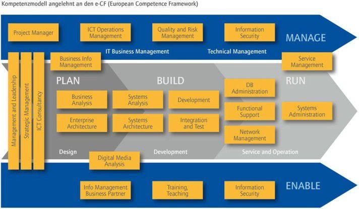 Kompetenzmodell angelehnt an den e-CF