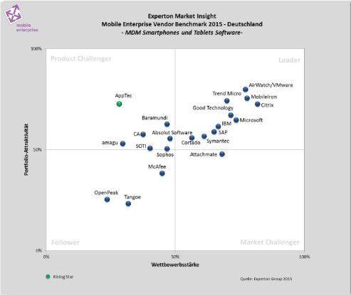 Experton: Anbieter-Benchmark MDM-Software für Smartphones und Tablets