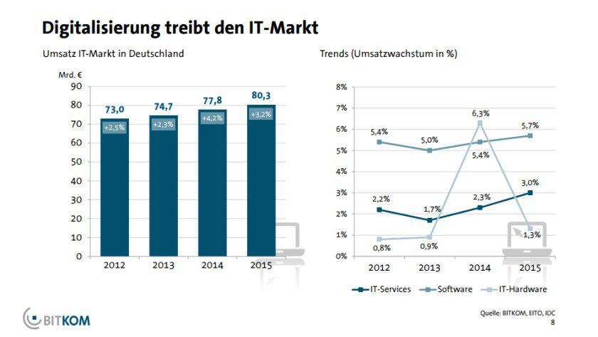 In den drei wichtigsten ITK-Märkten legen Software und IT-Services schneller zu als der Hardwaremarkt, der vergangenes Jahr vom Windows-XP-Ablösegeschäft profitierte.