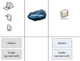 Entwicklungs- und Arbeitsumgebung einer Web-App.