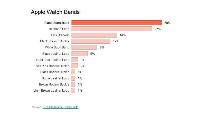 Watch Diamond Ecstasy: Wer diese Apple Watch von Goldgenie trägt, der hat bis zu 145.200 Euro ausgegeben.