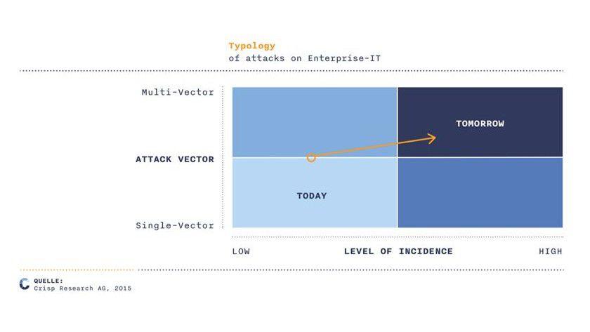 Die Angriffsvektoren werden immer ausdifferenzierter und entsprechend gefährlicher.