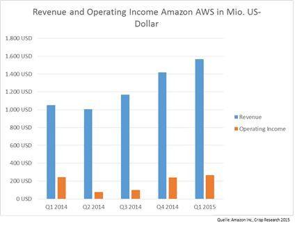 Amazon Quartalsergebnis 01/2015 Revenue / Operating Income