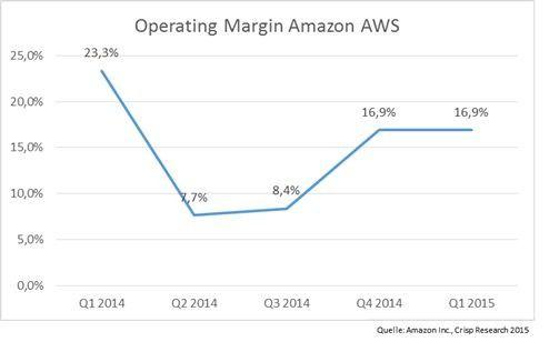 Operating Margin Amazon AWS