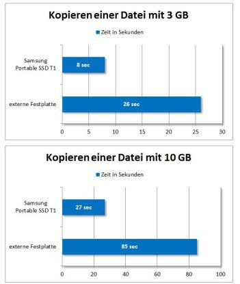 SSD Grafik