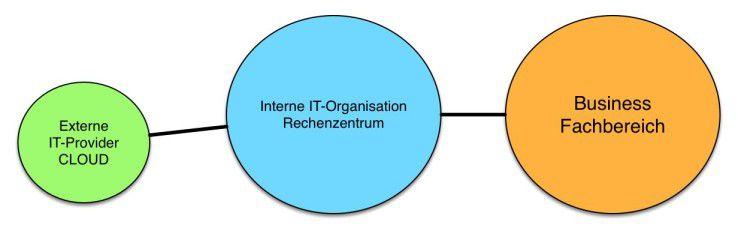 Abb. 1: Die Traditionelle IT-Organisation mit eigenem Rechenzentrum und externen Dienstleistern zu Beginn der Transformation.