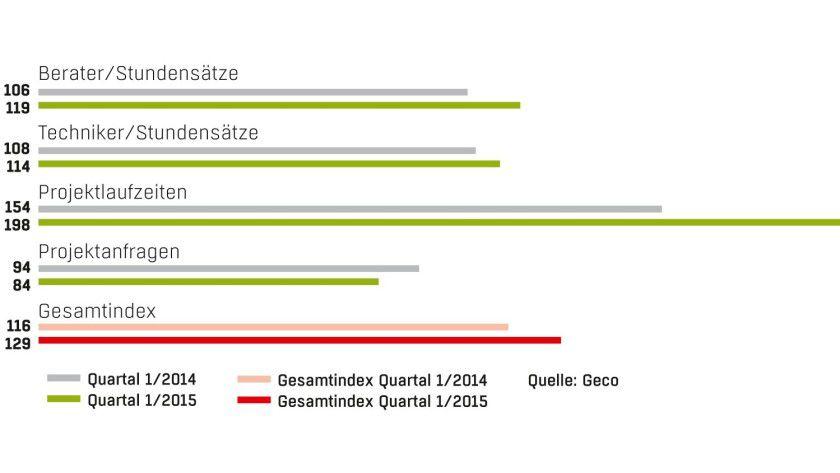 Geco Index 1. Quartal 2015: Fast nur positive Nachrichten hält der Freiberufler-Index bereit. Die Stundensätze sind höher, die Projekte dauern länger. Lediglich die Zahl der Projektanfragen ist leicht gefallen.