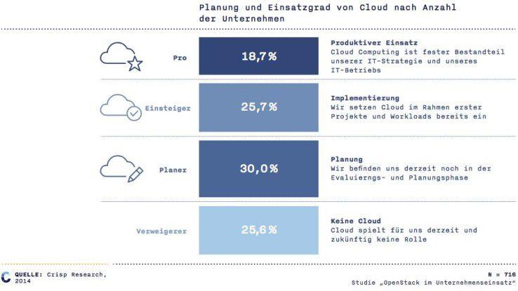 Knapp ein Fünftel gibt Cloud-Technologien bereits als festen Bestandteil ihrer IT-Strategie an.