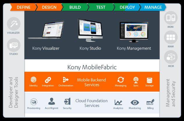Die Kony Mobility Platform mit ihren Komponenten